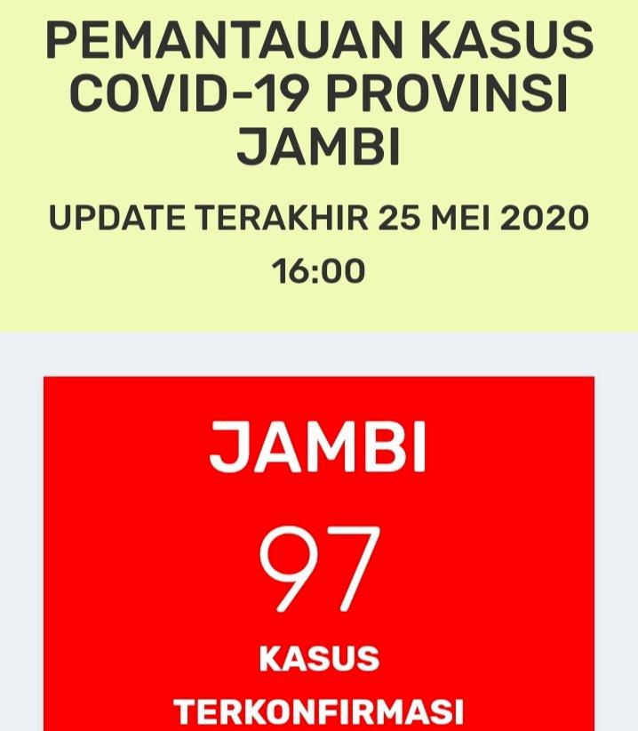Update Corona 25 Mei: Jambi Tambah 2 Kasus Positif