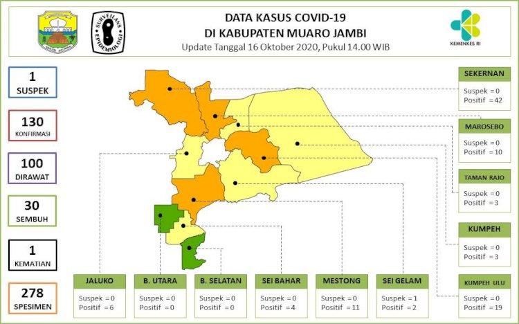 Sebaran Corona di Muarojambi 16 Oktober 2020, 4 Kecamatan Ini Masuk Zona Oranye