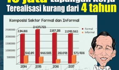 Menaker Hanif: Kalau Pak Jokowi Janji Ciptakan 10 Juta Lapangan Kerja 5 Tahun, Ini Target Empat Tahun