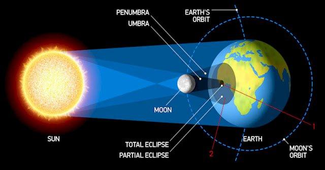 Gerhana Matahari Total Besok, di Mana Saja Bisa Melihatnya?