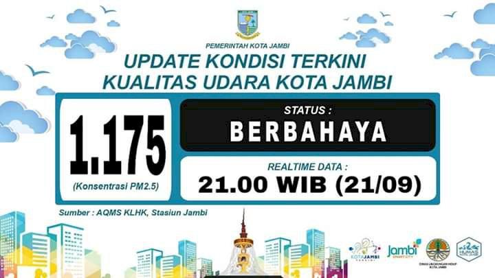 Wow!! ISPU Kota Jambi Malam Ini Rekor 1.175 Kategori Berbahaya
