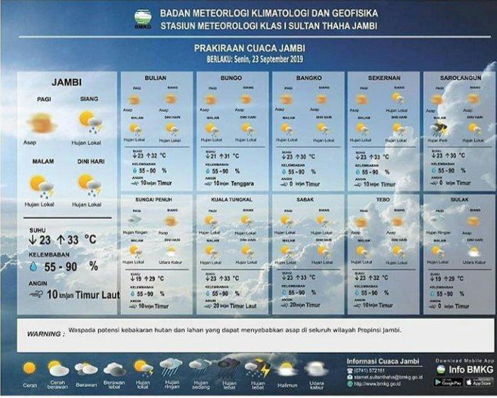 Prediksi BMKG, Hari Ini akan Turun Hujan di Kota Jambi